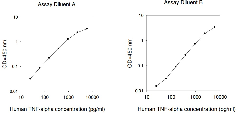 Standard curve graphs showing the results from the human tnf alpha elisa kit