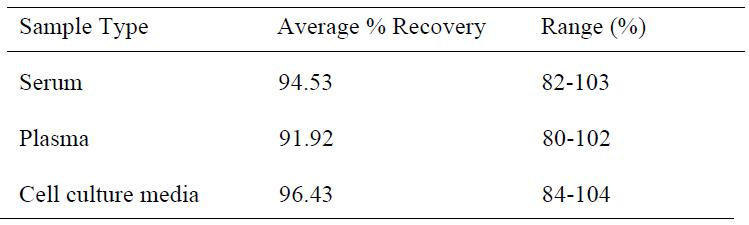 Spiking and recovery results from the human tnf alpha elisa kit