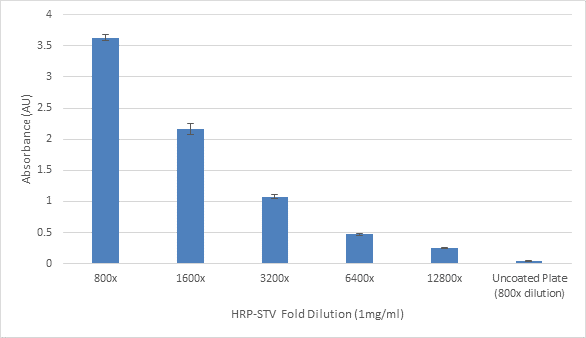 Colorimetric readout of plates incubated with HRP conjugated streptavidin for 1 hour at room temperature.
