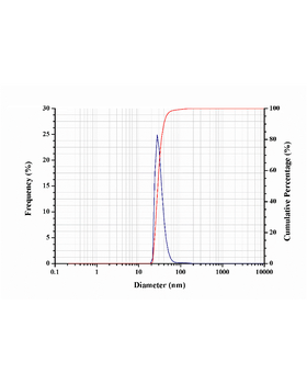 63 µl of Total Exosome Isolation Reagent were combined with 250 μL of serum. Exosomes were diluted 1 mL PBS. The particle size distribution of serum exosomes was measured by Nano Particle Analyzer HORIBA SZ-100S.