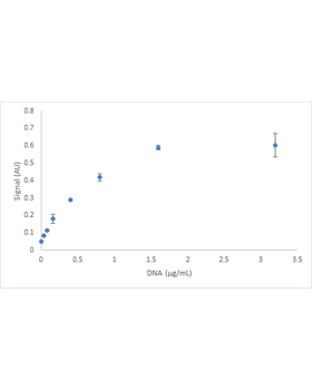 Measurement of DNA bound to wells of a polystyrene plate at a variety of concentrations.