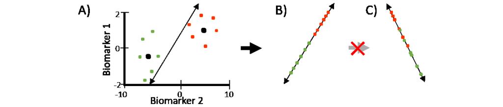 Linear Discriminant Analysis (LDA) Model